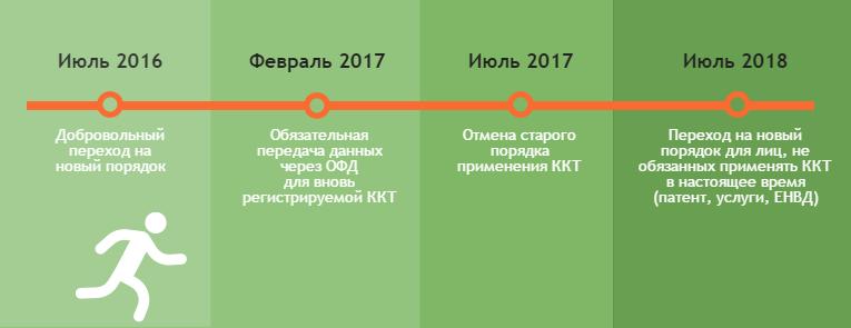 сроки перехода на онлайн-кассы
